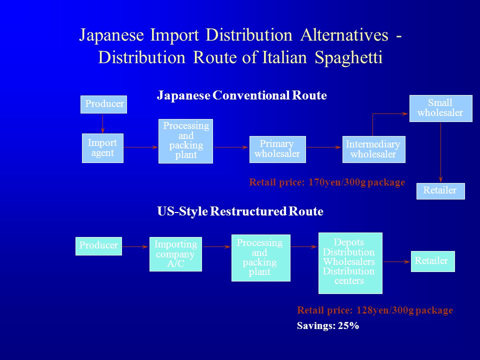 Japanese Import Distribution Alternatives - Distribution Route of Italian Spaghetti