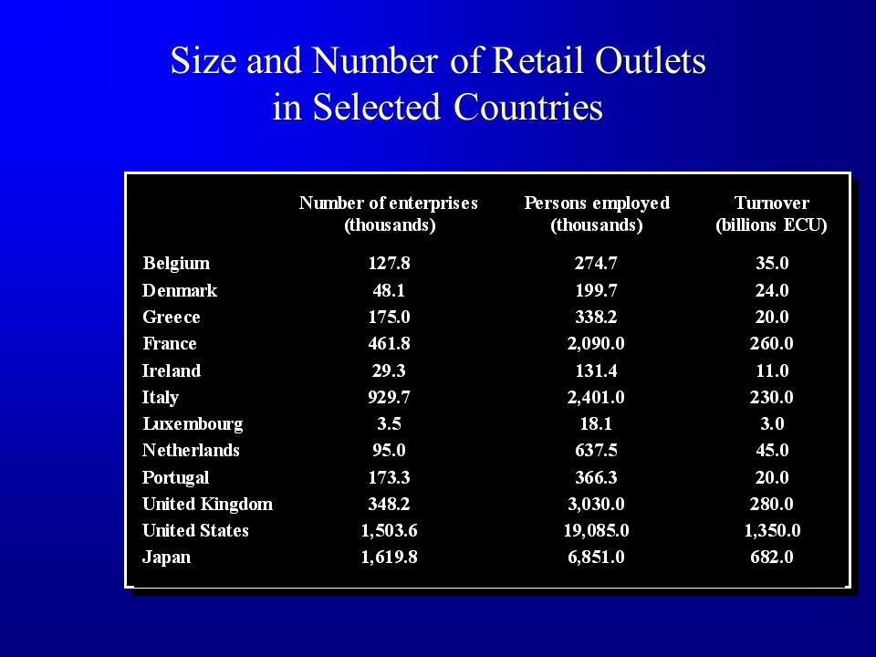 Size and Number of Retail Outlets in Selected Countries