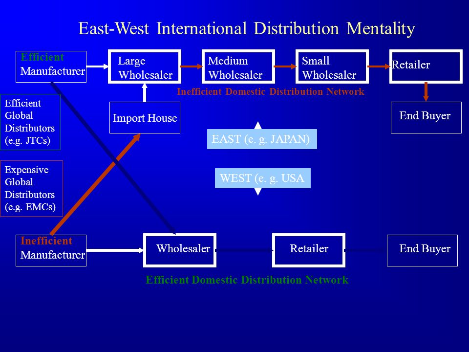 East-West International Distribution Mentality