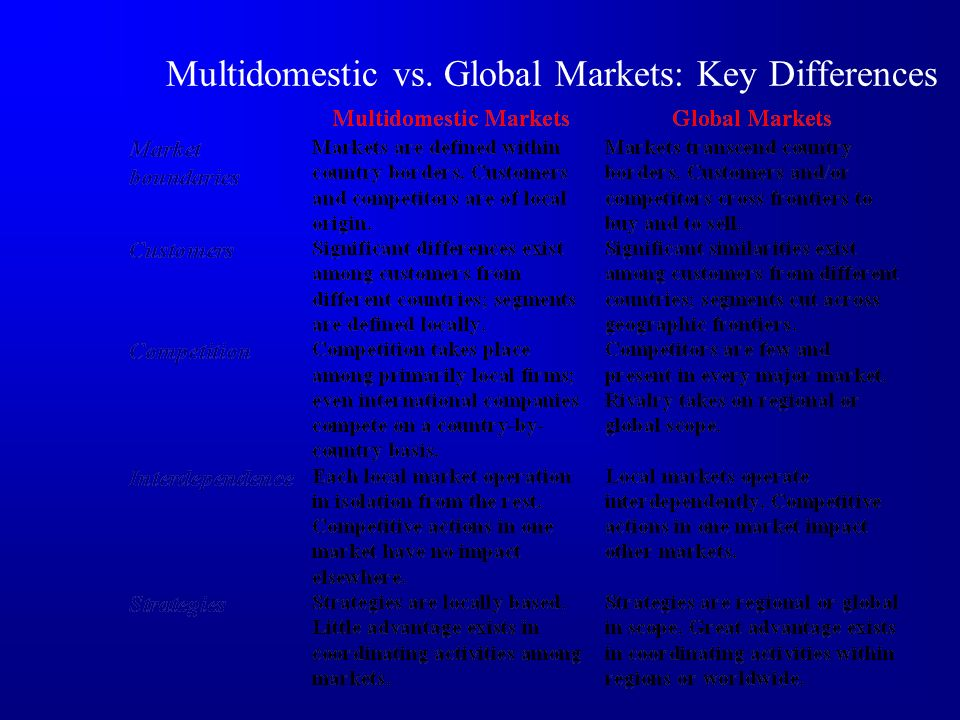 Multidomestic vs. Global Markets: Key Differences