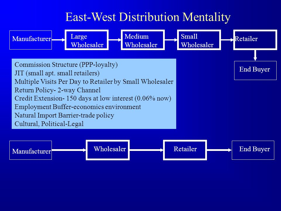 East-West Distribution Mentality