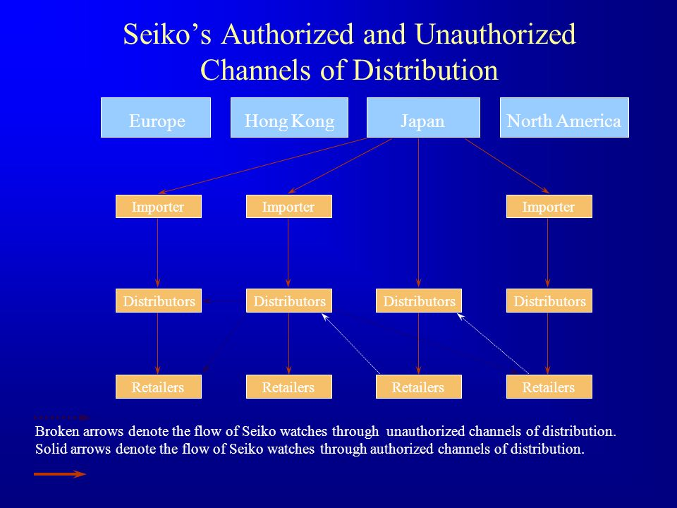 Seiko's Authorized and Unauthorized Channels of Distribution