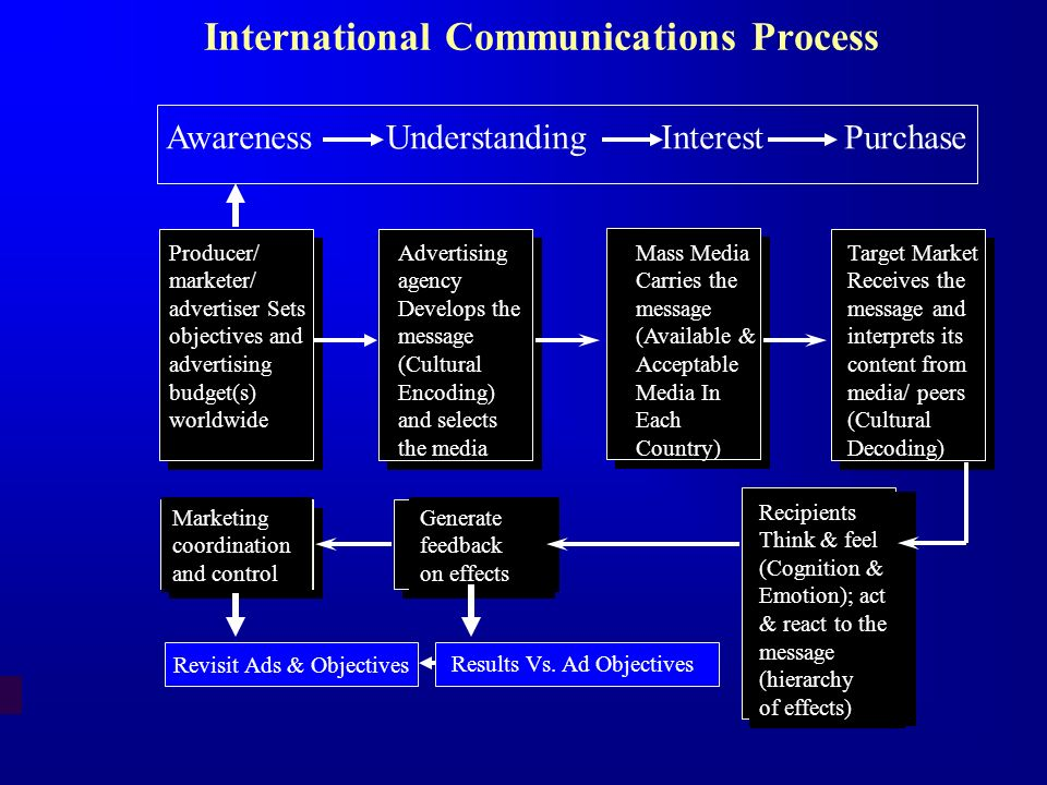 International Communications Process