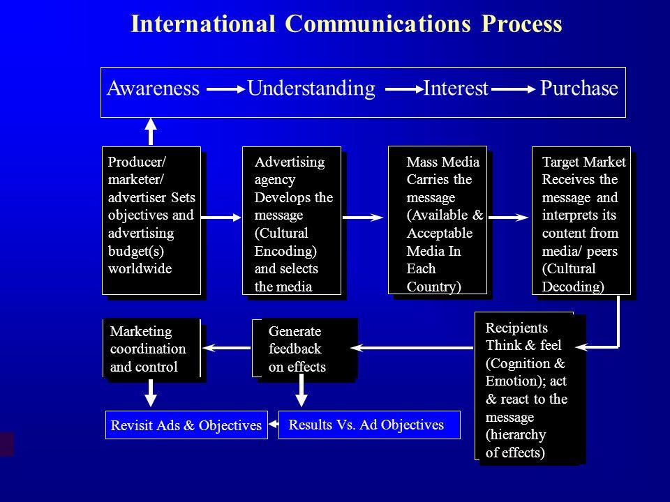 International Communications Process