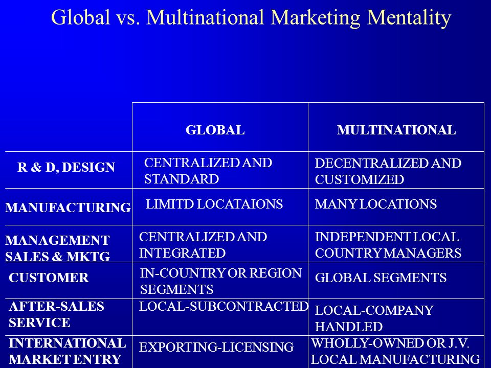 Global vs. Multinational Marketing Mentality
