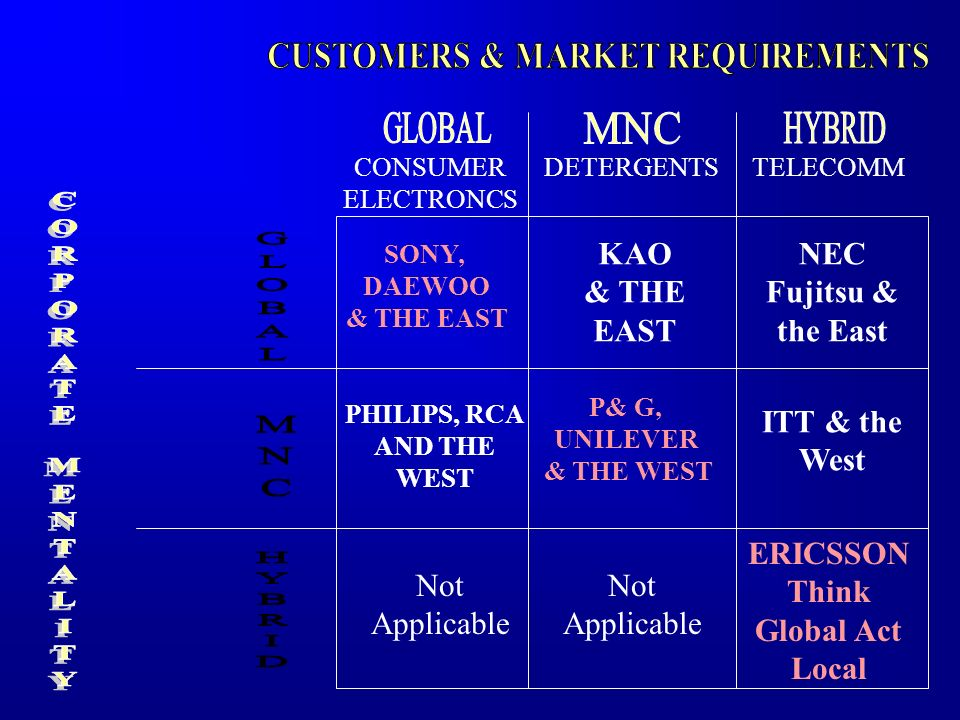 CUSTOMERS & MARKET REQUIREMENTS