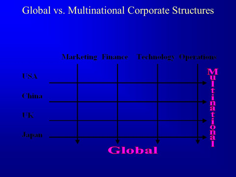 Global vs. Multinational Corporate Structures
