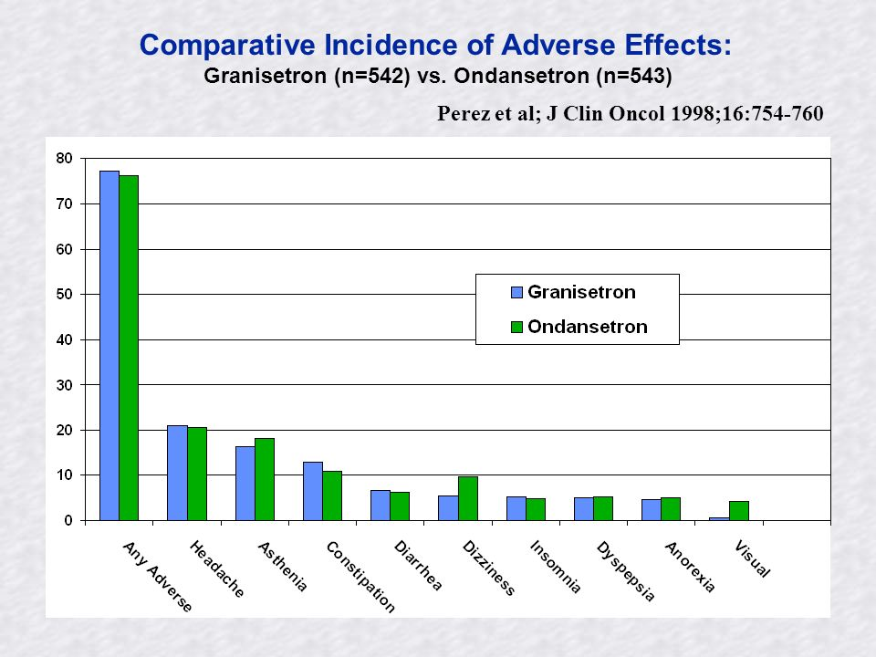 Comparative Incidence of Adverse Effects: