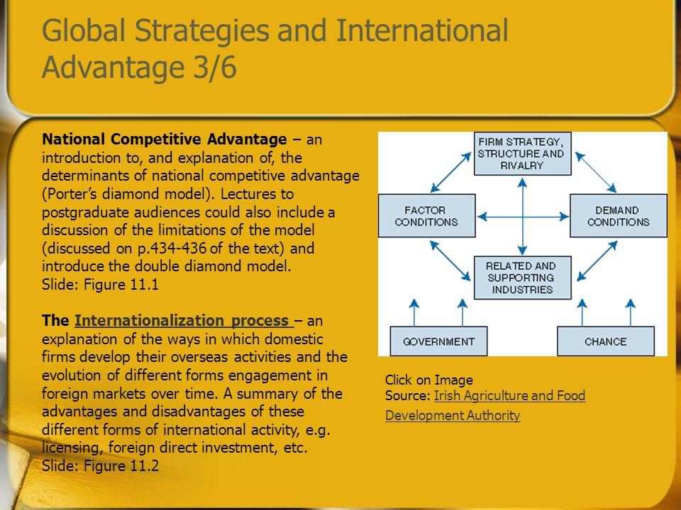 Global Strategies and International Advantage 3/6
