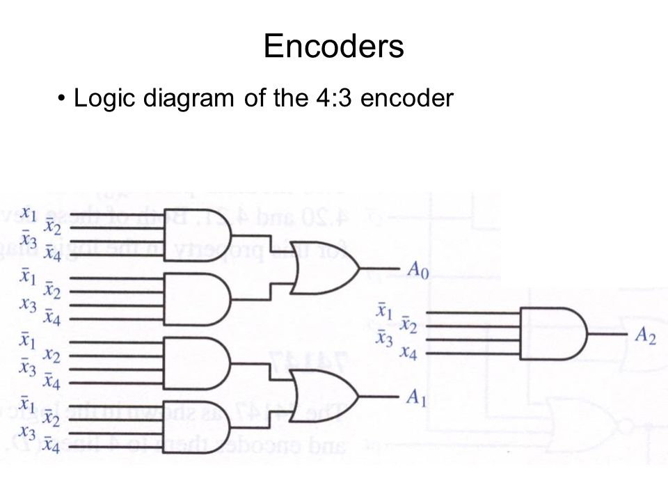 top-down modular design - ppt download encoder logic diagram with truth table 8 bit priority encoder logic diagram