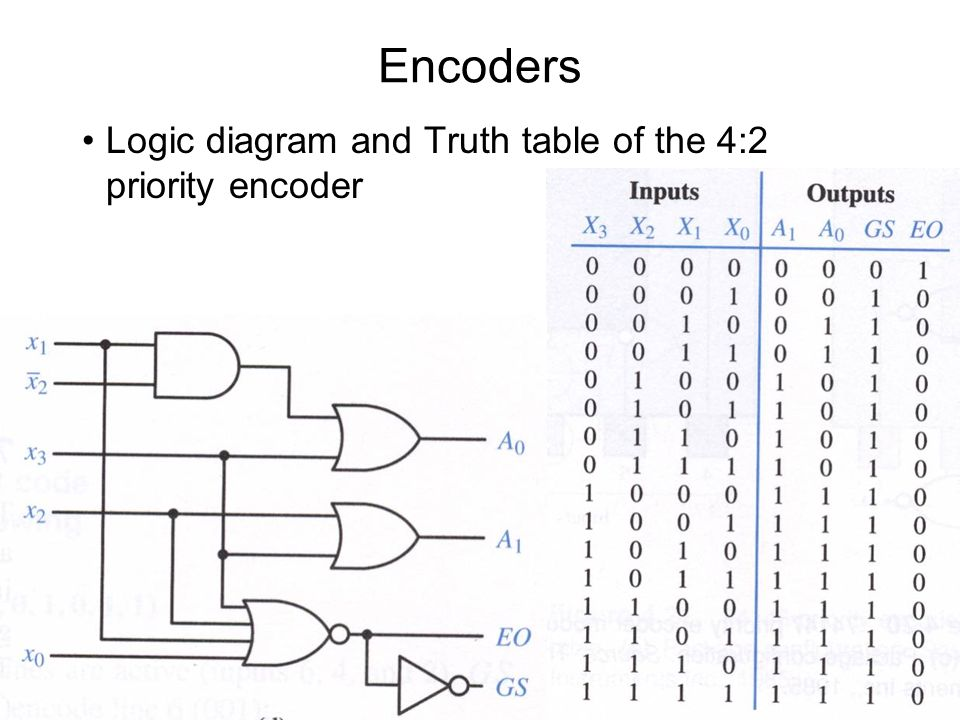 encoder logic diagram with truth table encoder logic diagram and truth table