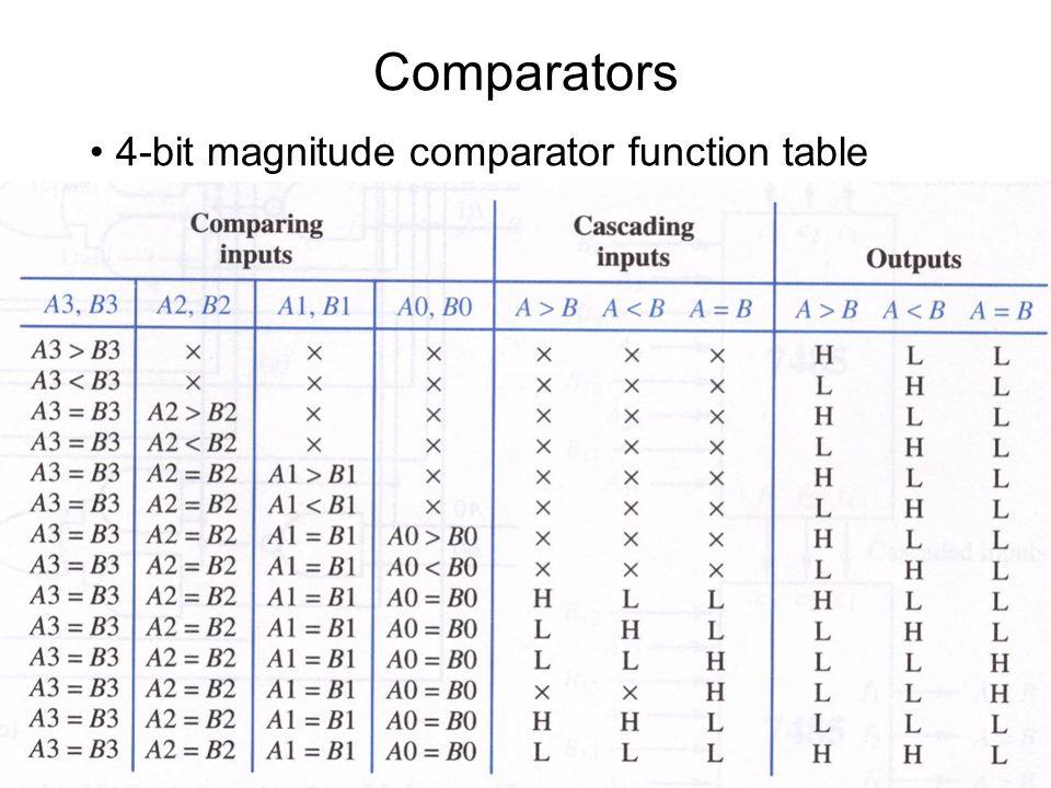 Magnitude Comparator Diagram