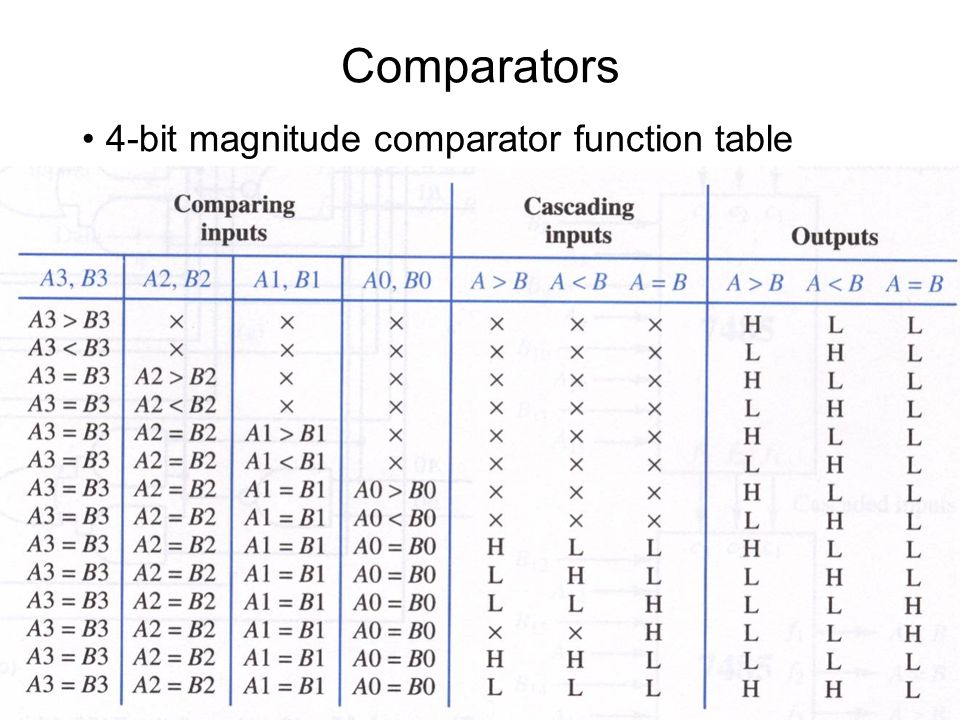 4 bit comparator logic diagram and truth table repair for 1 bit comparator truth table