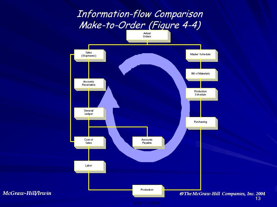 Information-flow Comparison Make-to-Order (Figure 4-4)