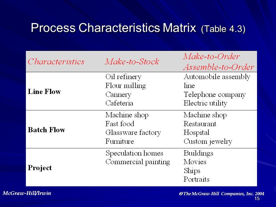 Process Characteristics Matrix (Table 4.3)