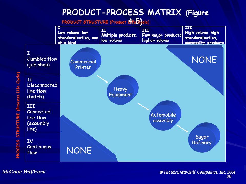 PRODUCT-PROCESS MATRIX (Figure 4.5)