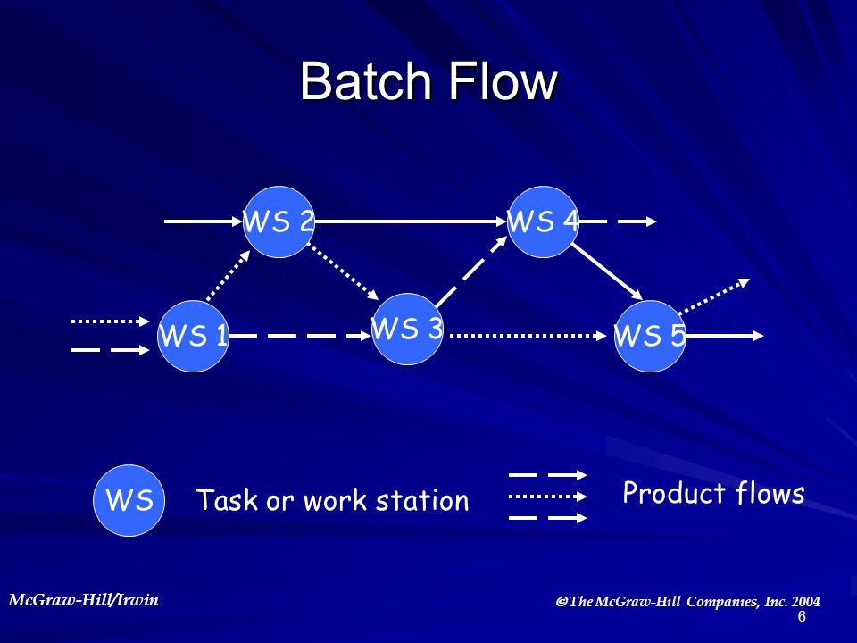 Batch Flow WS 2 WS 4 WS 3 WS 1 WS 5 WS Product flows