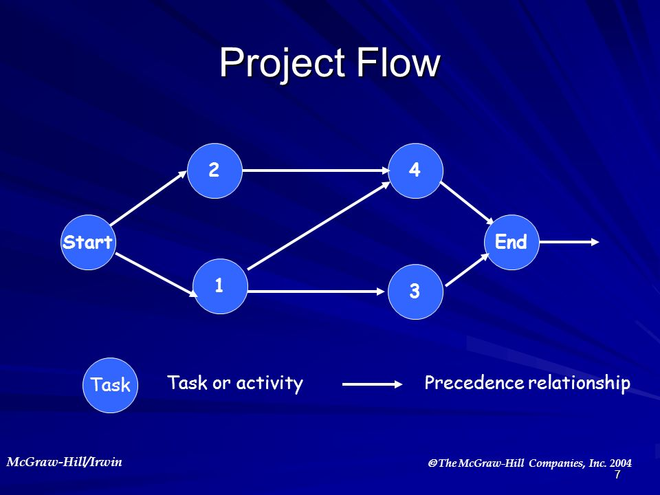 Project Flow 2 4 Start End 1 3 Task Task or activity