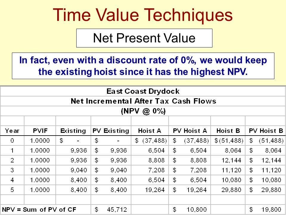 Time Value Techniques Net Present Value