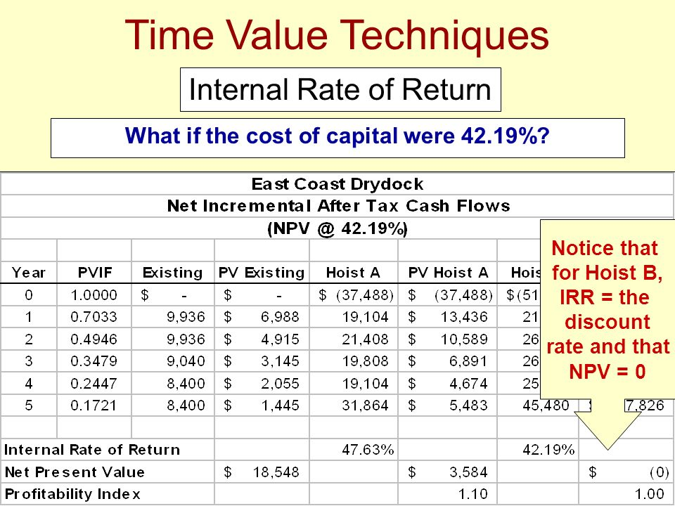What if the cost of capital were 42.19%