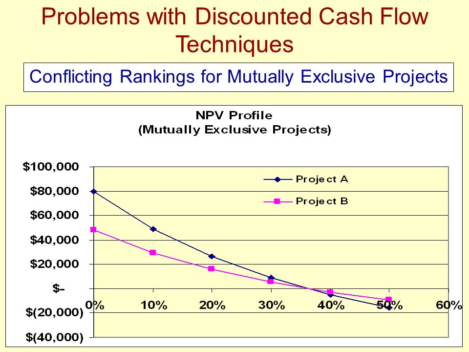 Problems with Discounted Cash Flow Techniques