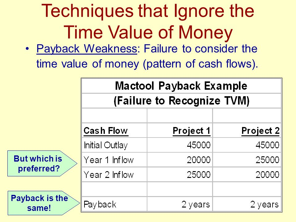 weaknesses of payback method 2 answers to identify the weaknesses of the payback period method - 317636.