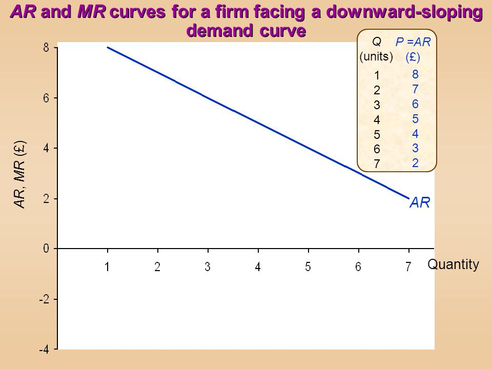 AR and MR curves for a firm facing a downward-sloping demand curve