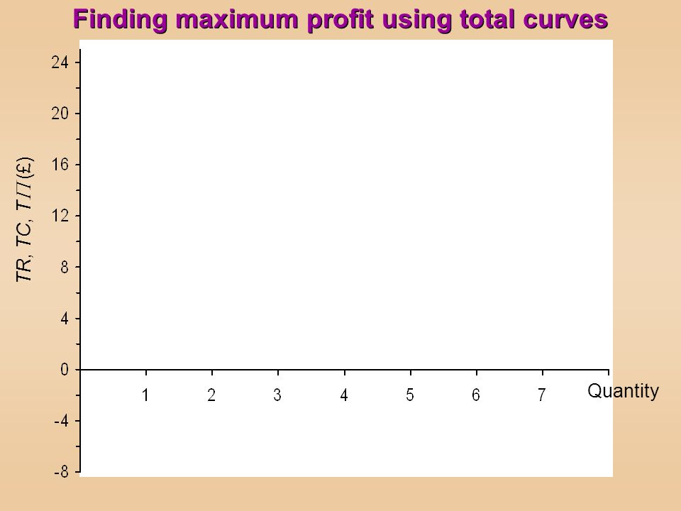 Finding maximum profit using total curves