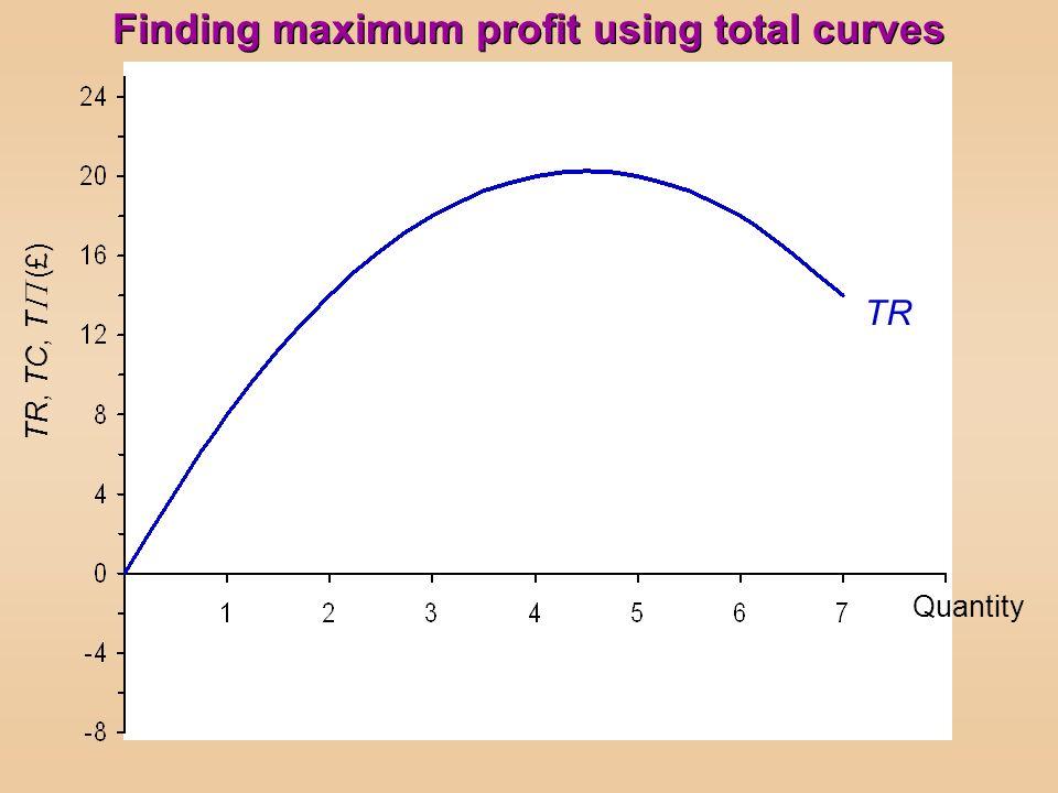Finding maximum profit using total curves