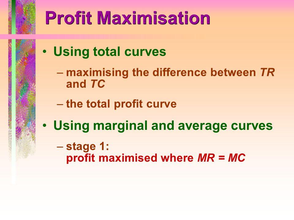 Profit Maximisation Using total curves