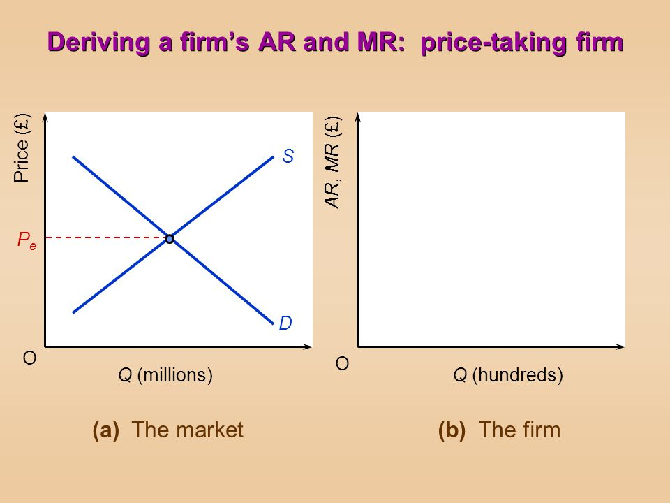 Deriving a firm's AR and MR: price-taking firm