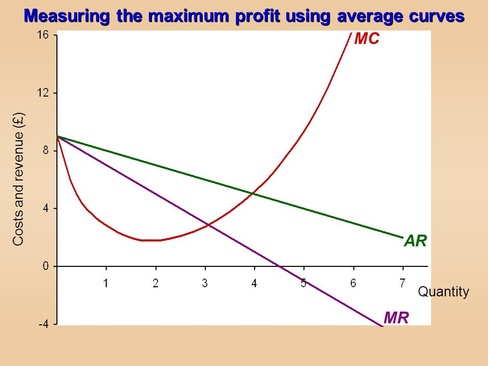 Measuring the maximum profit using average curves