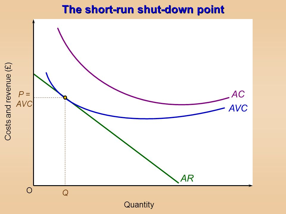The short-run shut-down point