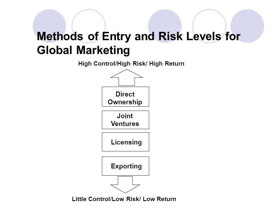 Methods of Entry and Risk Levels for Global Marketing