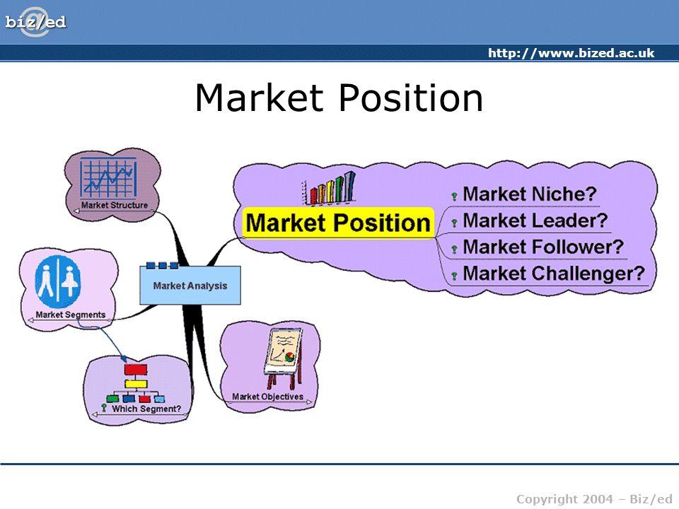 Market Position