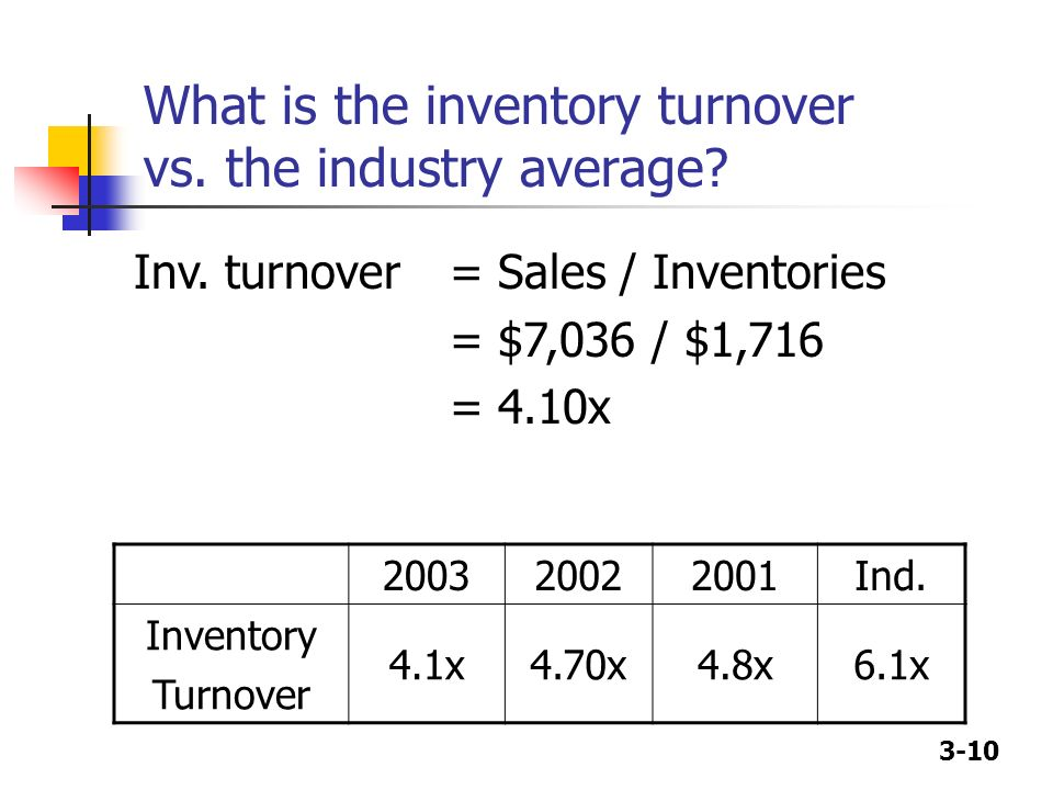 What is the inventory turnover vs. the industry average