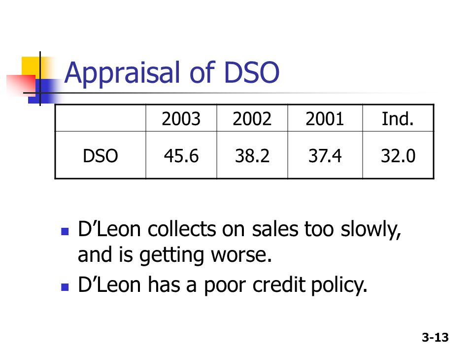 Appraisal of DSO 2003. 2002. 2001. Ind. DSO. 45.6. 38.2. 37.4. 32.0. D'Leon collects on sales too slowly, and is getting worse.