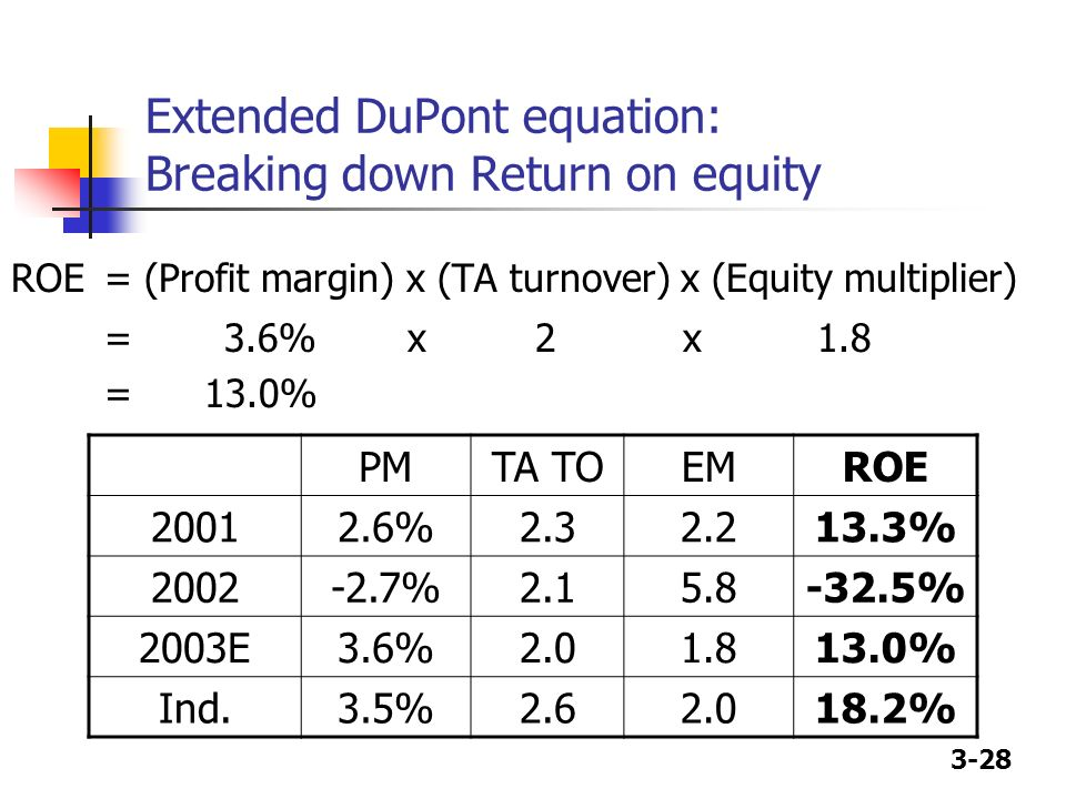 Extended DuPont equation: Breaking down Return on equity