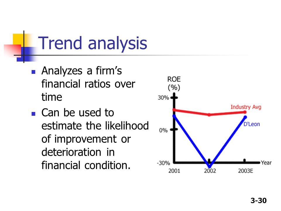 Trend analysis Analyzes a firm's financial ratios over time