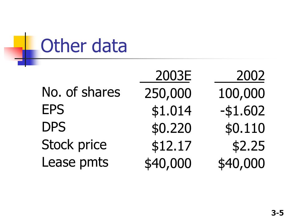 Other data No. of shares EPS DPS Stock price Lease pmts 2003E 250,000