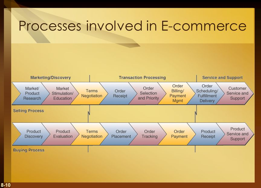 Processes involved in E-commerce
