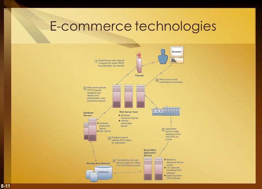 E-commerce technologies