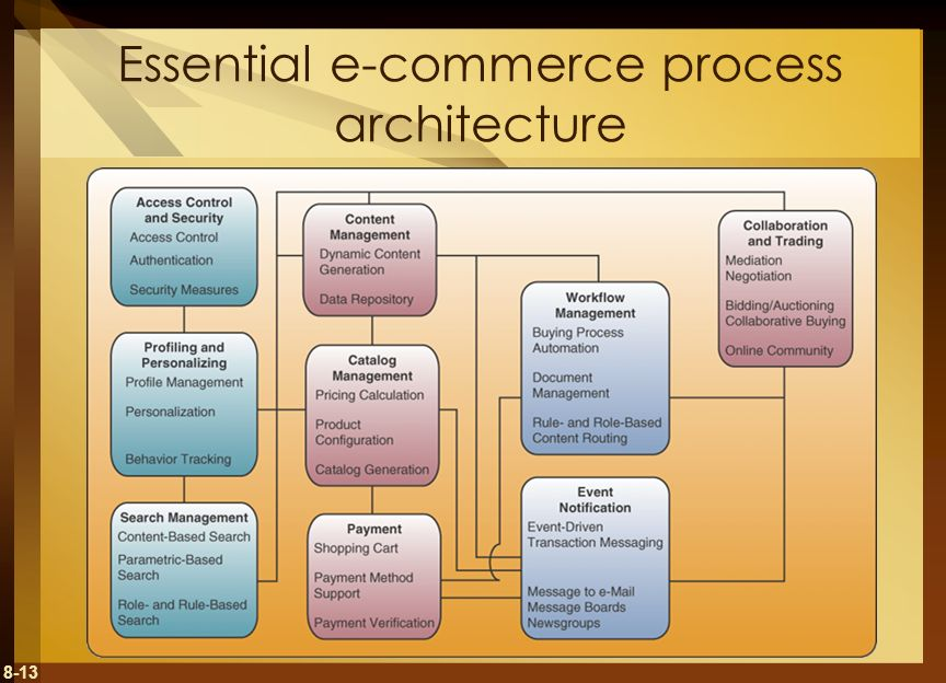 Essential e-commerce process architecture