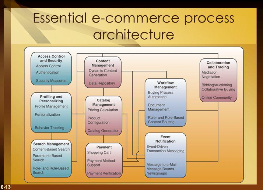 Essential e-commerce process architecture