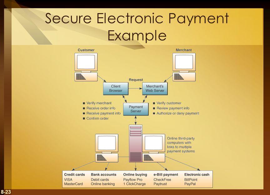 Secure Electronic Payment Example
