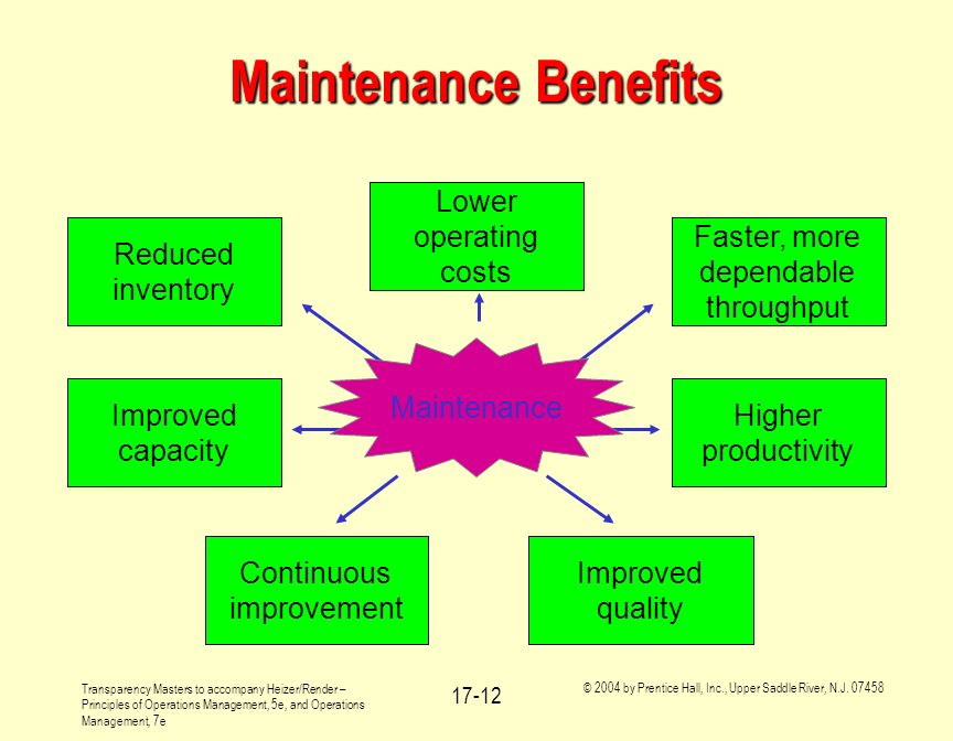 Maintenance Benefits Lower operating costs Continuous improvement