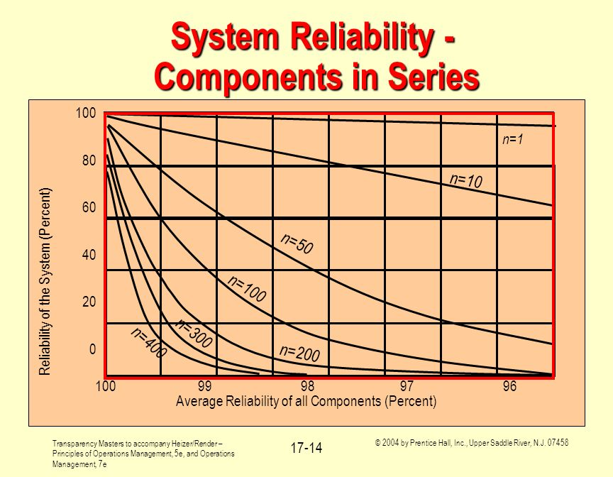 System Reliability - Components in Series