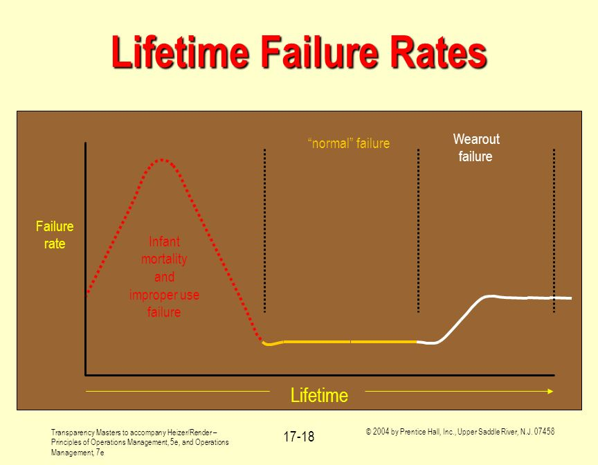 Lifetime Failure Rates