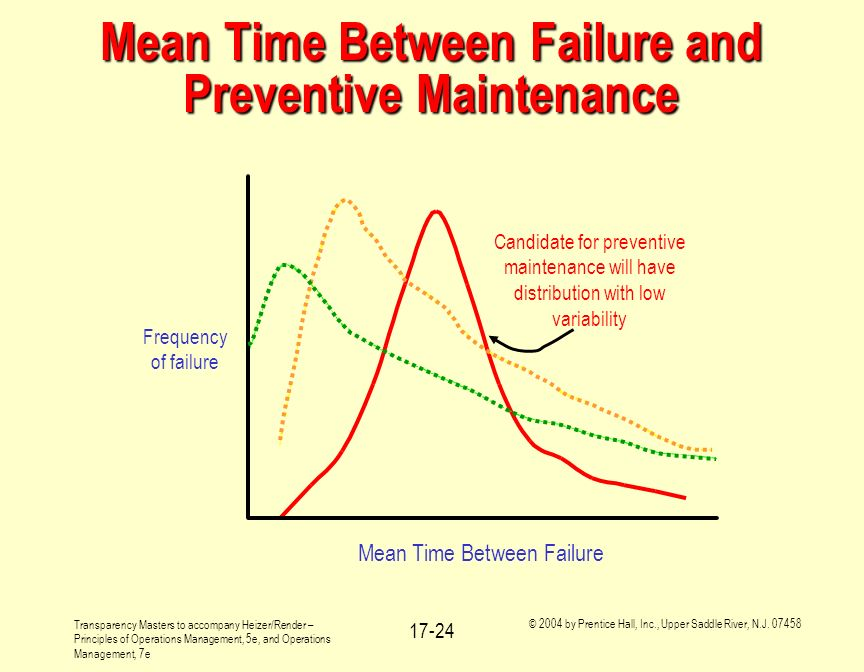 Mean Time Between Failure and Preventive Maintenance