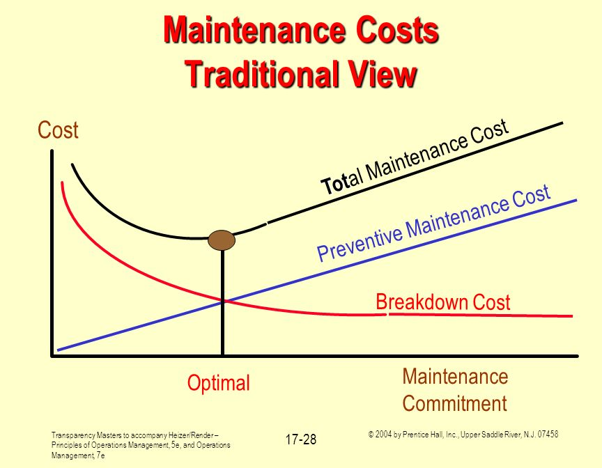 Maintenance Costs Traditional View